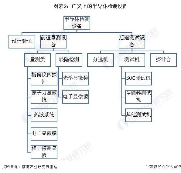 图表2:广义上的半导体检测设备