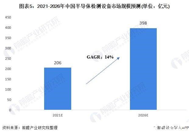 图表5:2021-2026年中国半导体检测设备市场规模预测(单位:亿元)