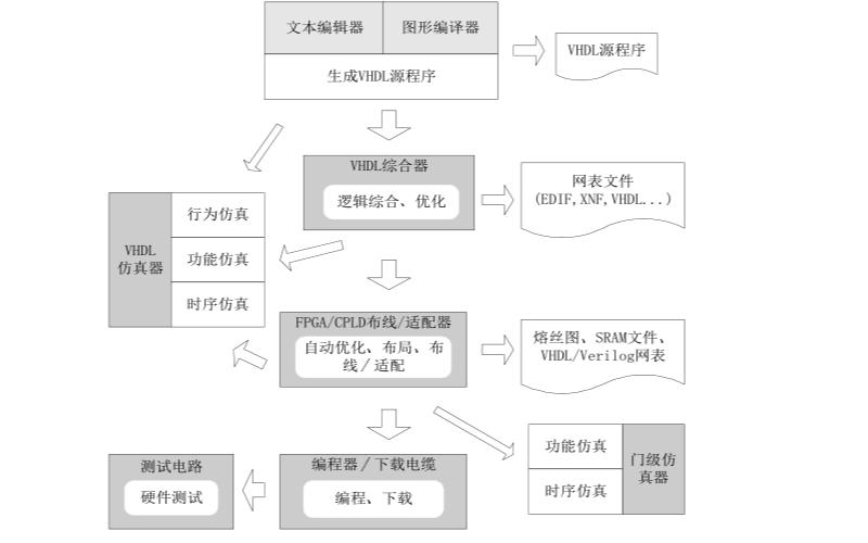 VHDL实用技术教程实例课件免费下载
