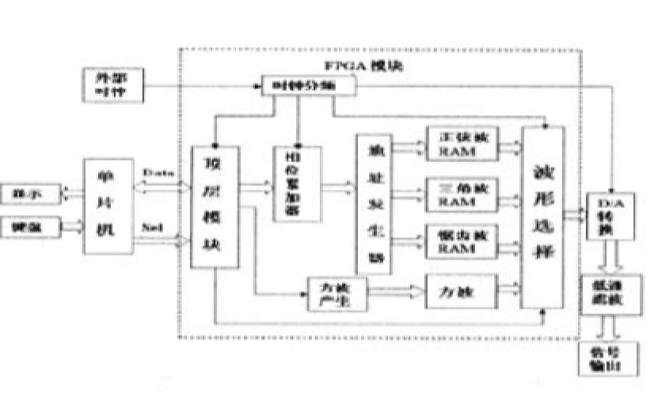 如何使用单片机和FPGA实现任意频率发生器的设计
