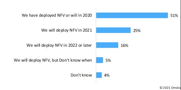 未来四年运营商在NFV上的投资将继续增加
