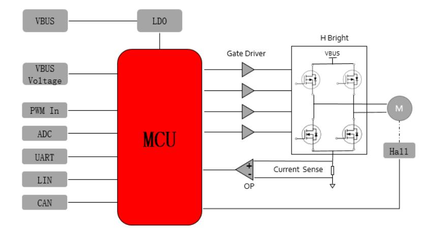 使用Microchip MCC + PIC16F161x CIP快速开发基于单相BLDC电机的风扇