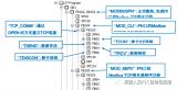 如何將S7-400單站系統通過CPU集成PN口配置為Server