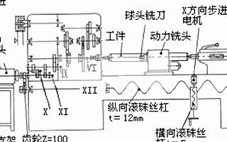 基于DSP TMS320F240微处理器实现车床多功能化的改造设计