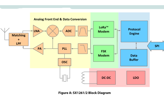 SX1262在STM32单片机上的完整例子合集免费下载