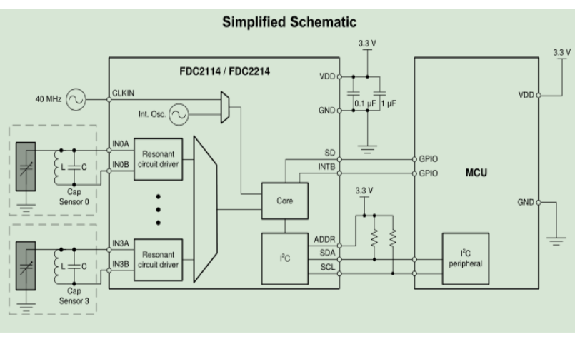 使用STM32单片机实现DC2214电容传感器的设计资料合集