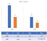 中国和全球动力电池使用量分析