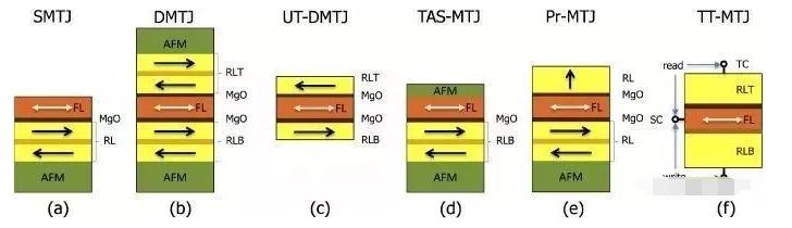 磁阻随机存取存储器介绍