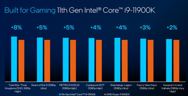 Intel 11代酷睿处理器为何从十核退到八核