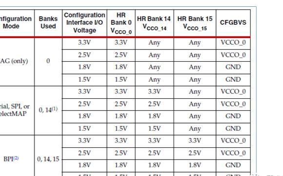 赛灵思7系列的FPGA上电配置流程