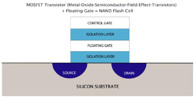 3D NAND闪存有多远?未来将如何发展?