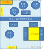 PLC安全门两区域间光电-故障控制改进