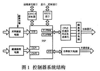 基于EPM7000S系列CPLD和DSP芯片實現數字控制器的設計