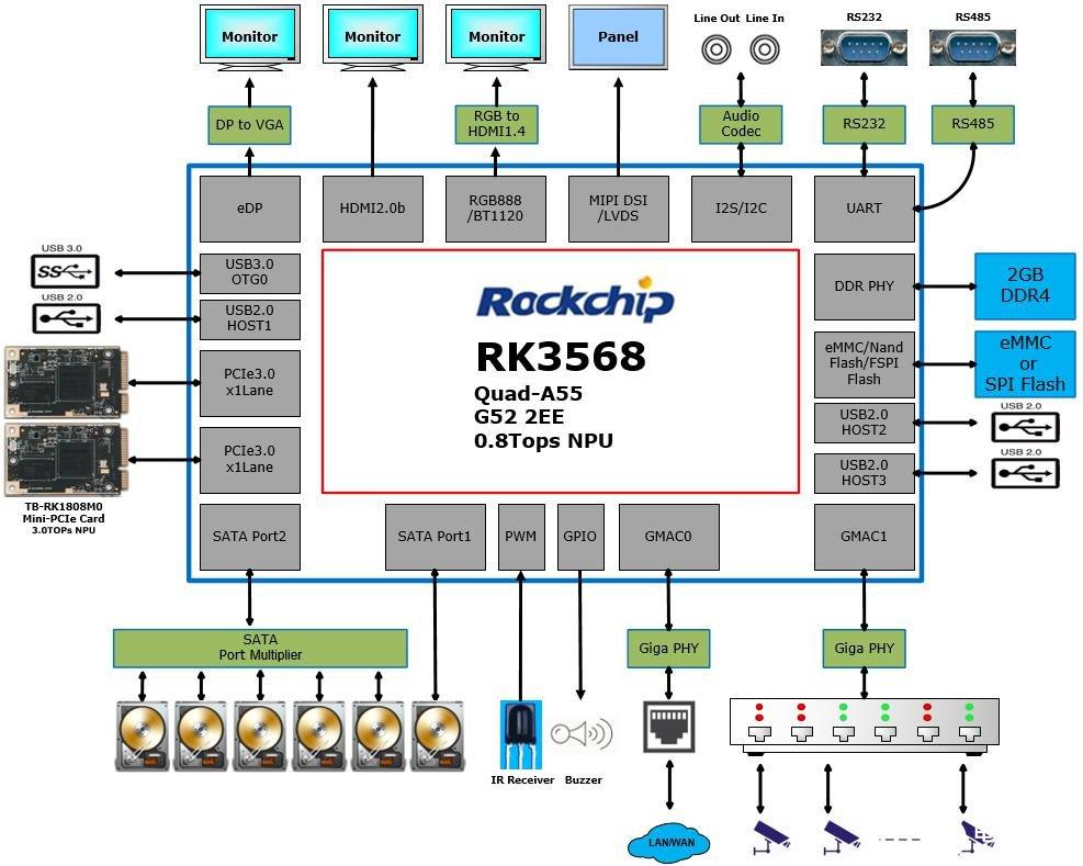 瑞芯微推安防后端芯片RK3568,具有四大应用特性