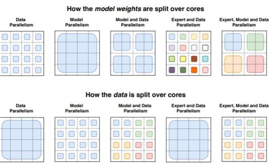 谷歌训练开发一个万亿参数的AI语言模型