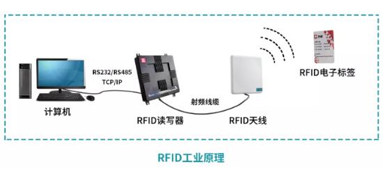 分析预测2021年RFID的应用场景