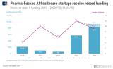 人工智能已成为制药巨头的重点投资方向