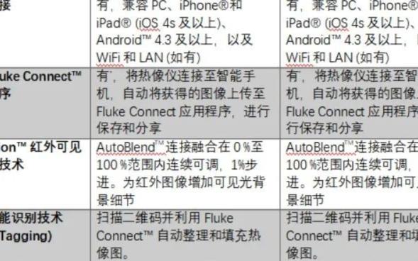 Fluke TiS75+/55+红外热像仪重磅上市:精度升级,重构清晰
