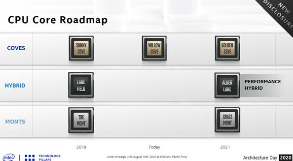 Intel 12代酷睿将首次采用大小核架构