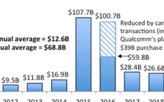 2020年的半导体的并购总金额达到1180亿美元的历史新高