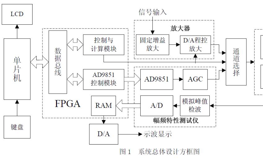 如何使用FPGA实现可编程数字滤波器系统