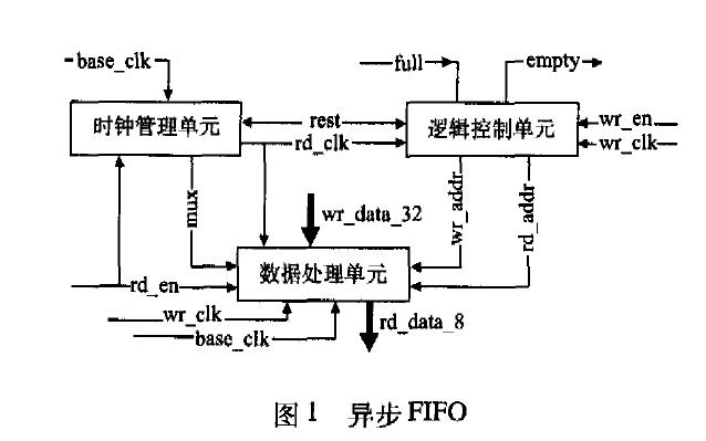 如何使用FPGA实现异步FIFO硬件