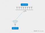 芯科科技推出允许设备确定蓝牙信号方向的解决方案