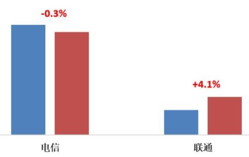 数字经济助推运营商政企业务增长