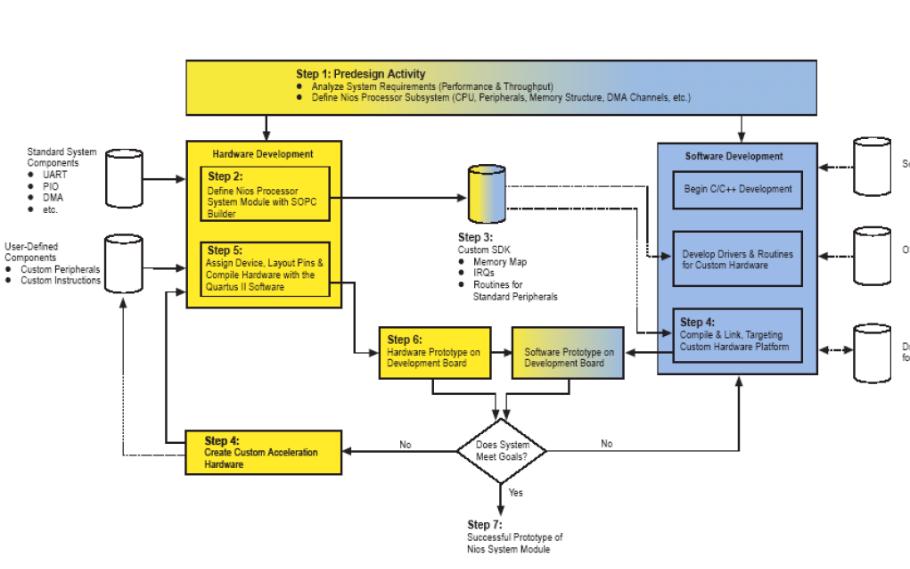 FPGA Nios嵌入式处理器的硬件开发