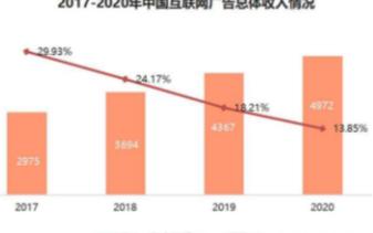 2020年中国互联网营销市场总规模突破万亿大关