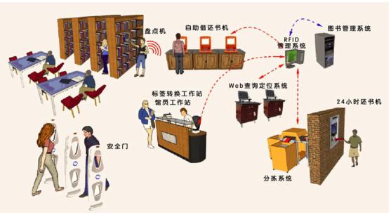 基于RFID的智能图书馆管理系统