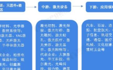 全球激光加工设备市场规模超过千亿元,中国2020...