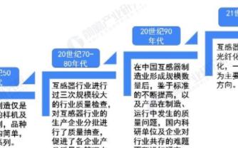 中国互感器市场发展速度较快,电力电网建设是主要需求市场