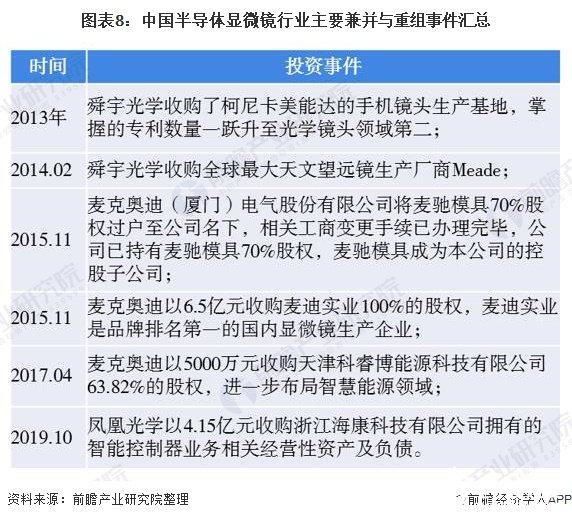 图表8:中国半导体显微镜行业主要兼并与重组事件汇总