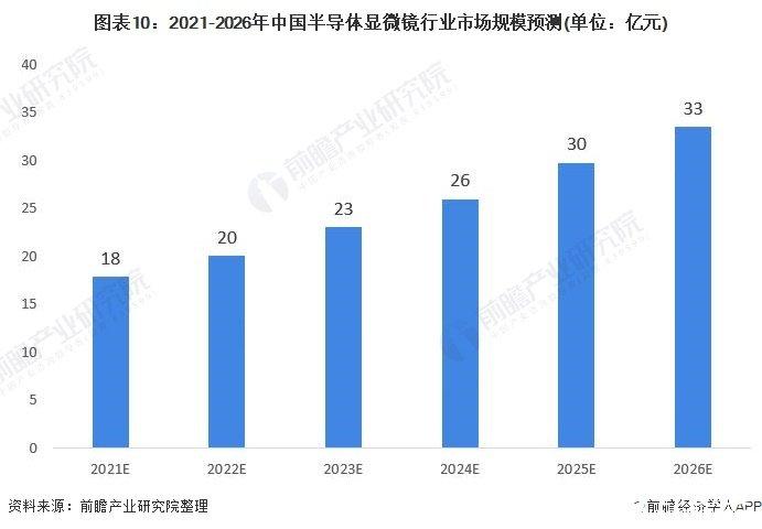 图表10:2021-2026年中国半导体显微镜行业市场规模预测(单位:亿元)