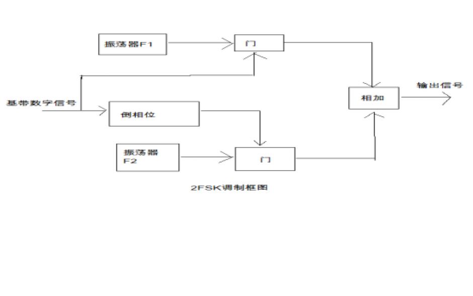 如何使用MATLAB仿真实现数字信号调制的性能比较和分析
