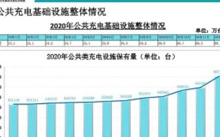 2020年充电基础设施增量为46.2万台,月均新增公共充电桩约2.4万台