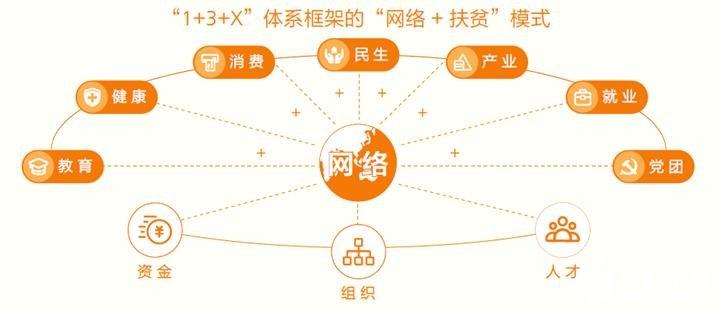 三大运营商如何将5G技术进行融合,发挥重要作用