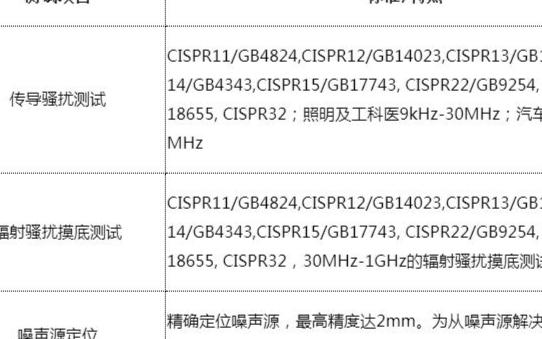 《探讨噪声源的EMC诊断技术—棒状天线》沙龙将于1月22日在上海举行