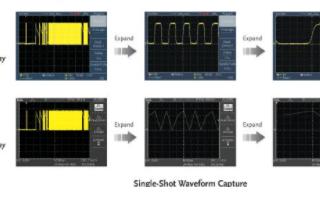 GDS-1000A-U系列數字存儲示波器的性能特點及應用范圍