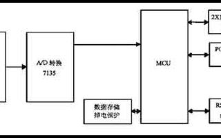 基于单片机和RS-232接口实现建材质量自动监测系统的应用方案