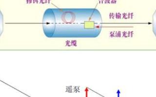 远程泵浦放大器及其应用技术的研究分析