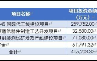 MEMS代工厂赛微电子23.45亿定增募资申请审核通过