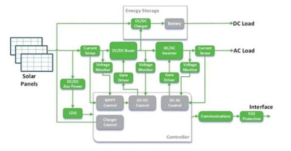 安森美半导体的SiC电源解决方案解析