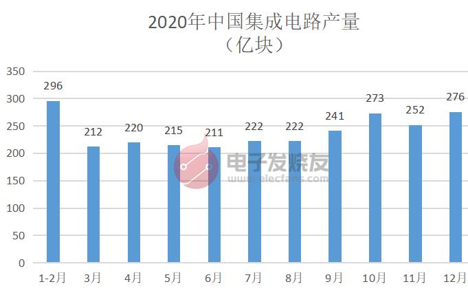 2020年中国集成电路总产量2613亿块