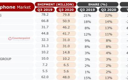 三星失去中国市场为何还能全球第一