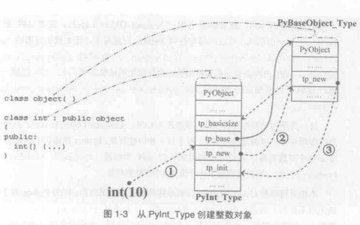 Python源码剖析的PDF电子书免费下载