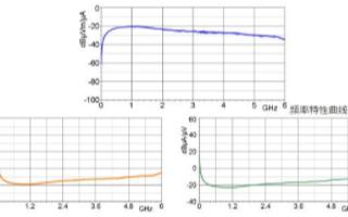 MFA-R系列有源磁场探头