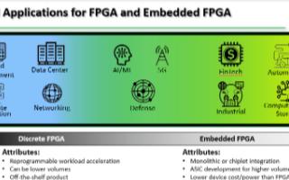 5G与AI为FPGA带来又一次成长机会,FPGA的未来在哪
