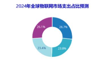 预计未来5年中国物联网市场的复合增长率将达到13.0%